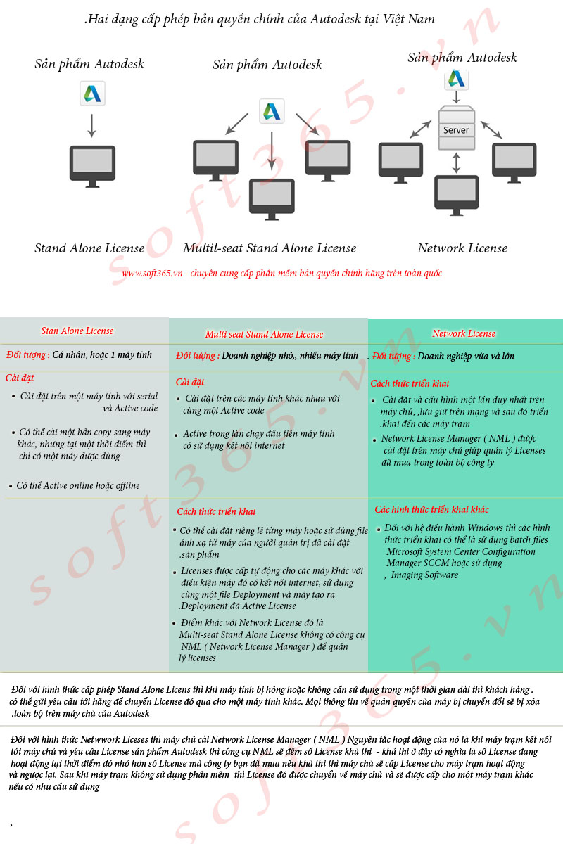 License AutoCAD,autodesk licensing,banquyen, giấy phép autocad - Tin tức